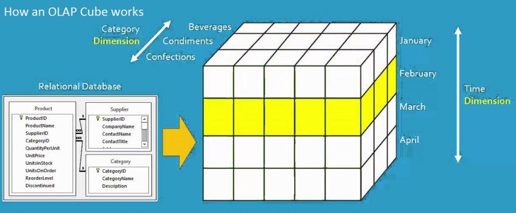 olap_cubes